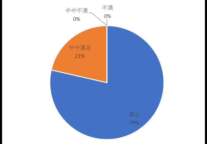 イベントの満足度についてのアンケートグラフ