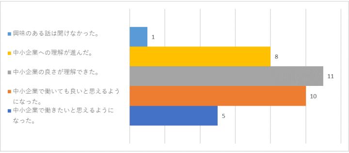 中小企業に対する考え方の変化についてのアンケートグラフ