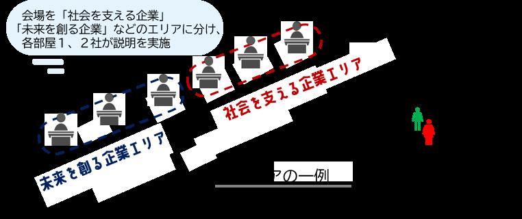 配置図_OSAKAジョブセレクション.png